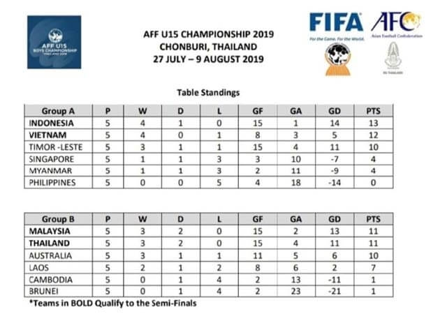 """""""ຕາຕະລາງຄະແນນລວມ aff u15 boys championship thailand 2019"""" - 55697 - """"ຕາຕະລາງຄະແນນລວມ AFF U15 BOYS CHAMPIONSHIP THAILAND 2019"""""""