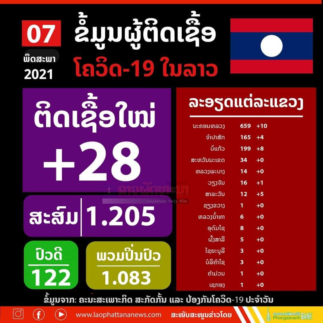 - WhatsApp Image 2021 05 07 at 3 - ລາວ ພົບຜູ້ຕິດເຊື້ອໂຄວິດ-19 ເພີ່ມ 28 ຄົນ