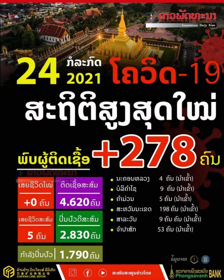 ວັນທີ 24 ກໍລະກົດ 2021 ສປປ ລາວພົບຜູ້ຕິດເຊື້ອໃໝ່ 278 ຄົນ ເປັນສະຖິຕິສູງສຸດໃໝ່