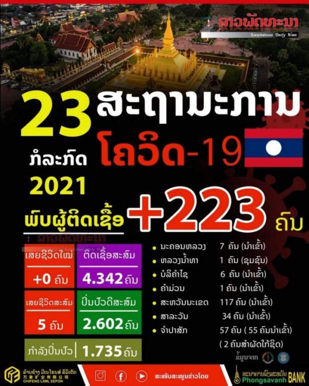 ວັນທີ 23 ກໍລະກົດ 2021 ສປປ ລາວ ພົບຜູ້ຕິດເຊື້ອເພີ່ມ 223 ຄົນ